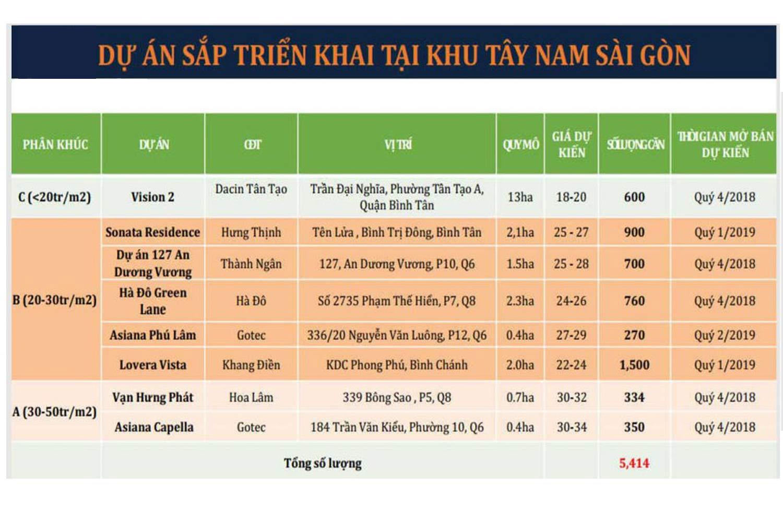 Dự án sắp triển khai tại khu Tây Nam Sài Gòn