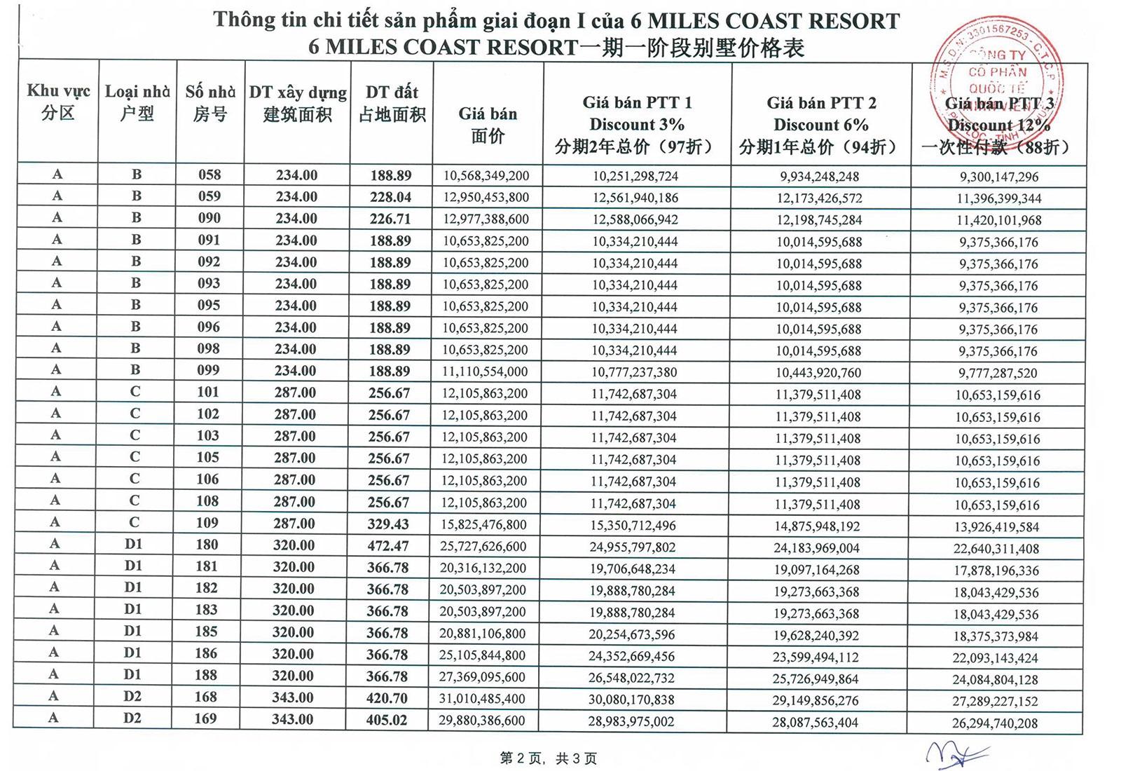 Bảng giá dự án 6 Miles Coast Resort 02
