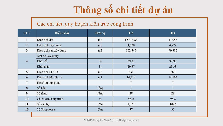 Thông số chi tiết dự án căn hộ Aio City hình 01