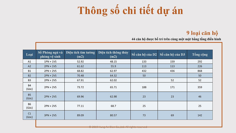 Thông số chi tiết dự án căn hộ Aio City hình 02