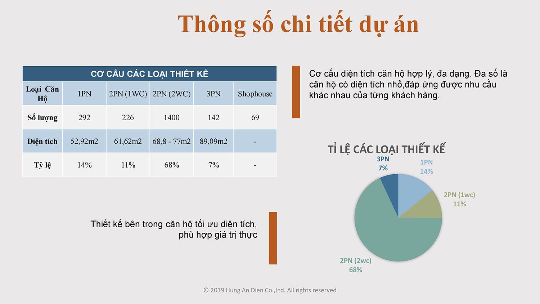 Thông số chi tiết dự án căn hộ Aio City hình 03