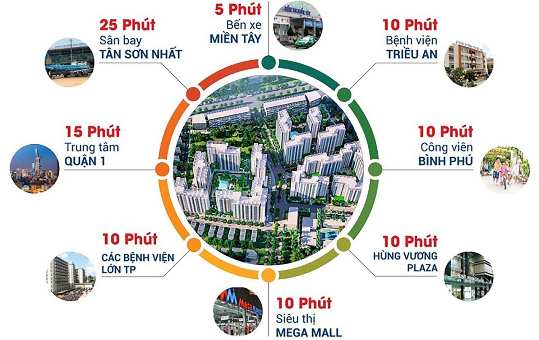 Cụm tiện ích tại chung cư Akari City Bình Tân