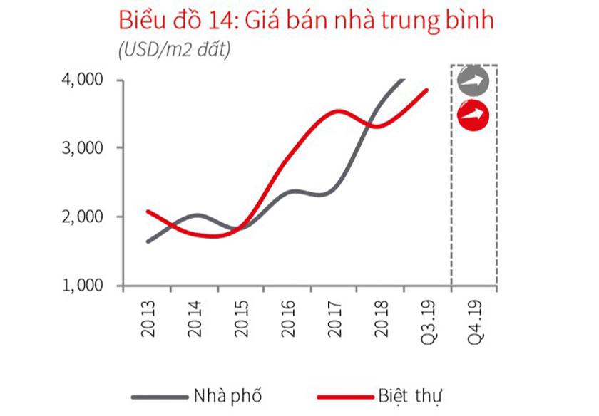 Thị trường đất nền TP.HCM đang có xu hướng giảm