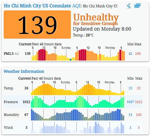 Không khí ở TP HCM ở mức có hại cho sức khỏe