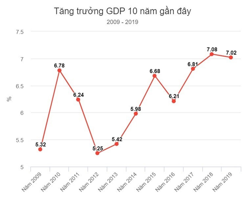 Biểu đồ tăng trưởng kinh tế của Việt Nam trong 10 năm gần đây