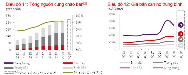 Diễn biến thị trường căn hộ TP HCM quý II. Nguồn: JLL Việt Nam