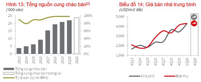 Diễn biến thị trường nhà ở bán trong quý II tại TP HCM. Nguồn: JLL Việt Nam.