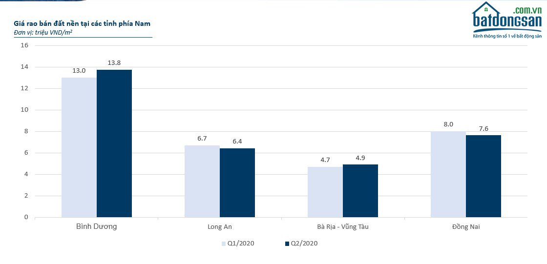 Giá bán rẻ và quỹ đất dồi dào là ưu thế khiến thị trường Long An thu hút được nhà đầu tư bất động sản