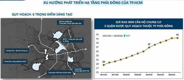 Giá nhà đất khu Đông đã tăng hơn 40% trong vòng 3 năm qua.