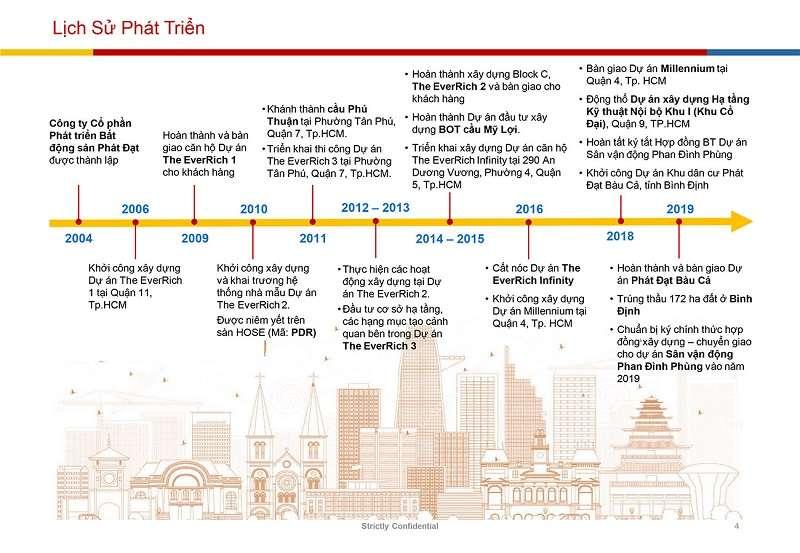 Lịch sử CĐT Phát Đạt
