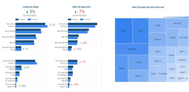 Quận 2,9 và Thủ Đức là những khu vực được quan tâm nhiều nhất trên thị trường BĐS TPHCM.