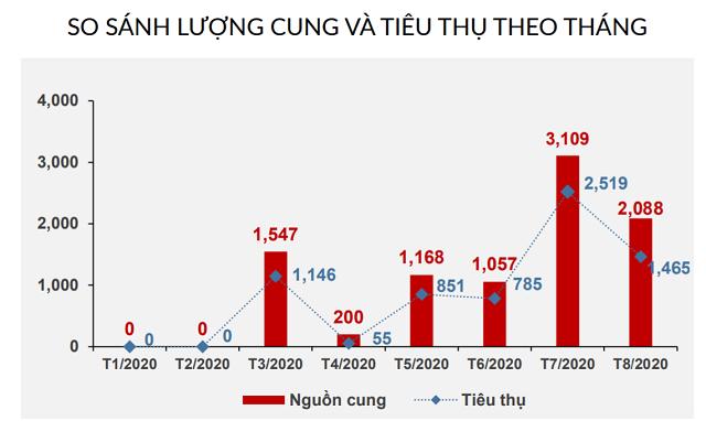 Diễn biến thị trường căn hộ từ đầu năm. Nguồn: R&D DKRA Việt Nam
