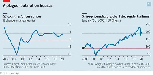 Biểu đồ giá bất động sản tại các nước thuộc khối G7 từ năm 2006 tới nay.