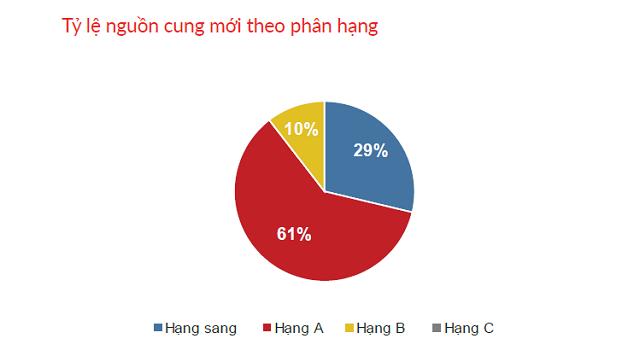Căn hộ bình dân (hạng C) mất hút trên thị trường quý đầu năm. Nguồn: DKRA Việt Nam