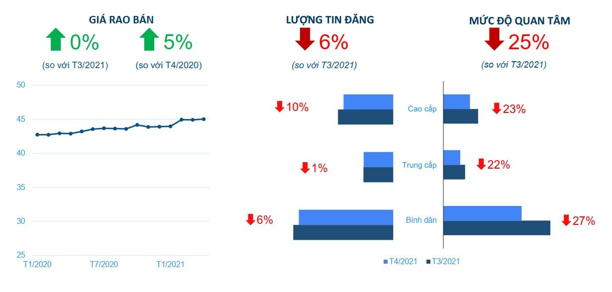 Giá căn hộ tại TP.HCM tiếp tục ghi nhận xu hướng tăng trong tháng 4/2021. Nguồn: Báo cáo thị trường tháng 4/2021 của Batdongsan.com.vn.