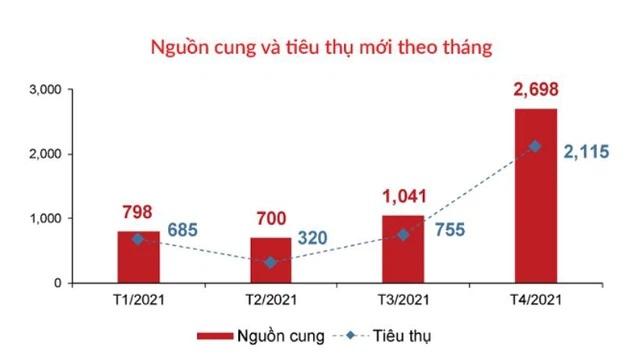 Thông tin thị trường căn hộ TP HCM (nguồn: DKRA).