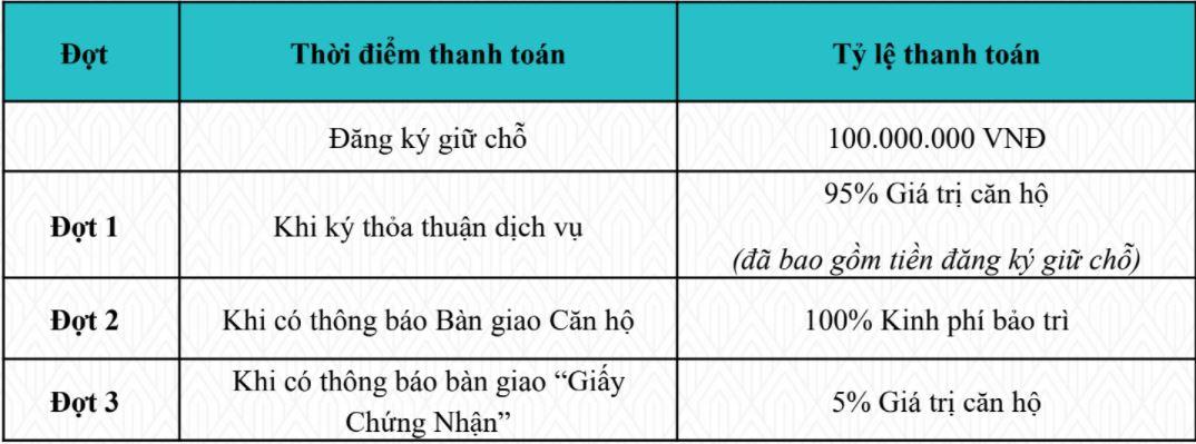 Chính sách thanh toán sớm Tiến độ thanh toán AnCruising Nha Trang