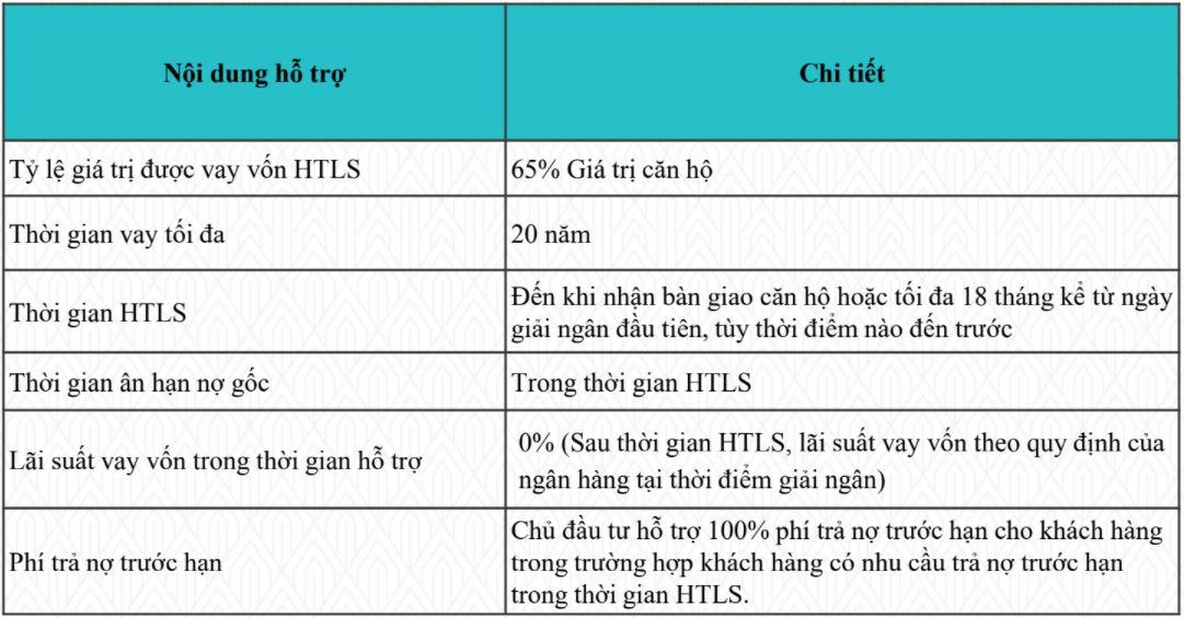 Chương trình hỗ trợ lãi suất AnCruising Nha Trang