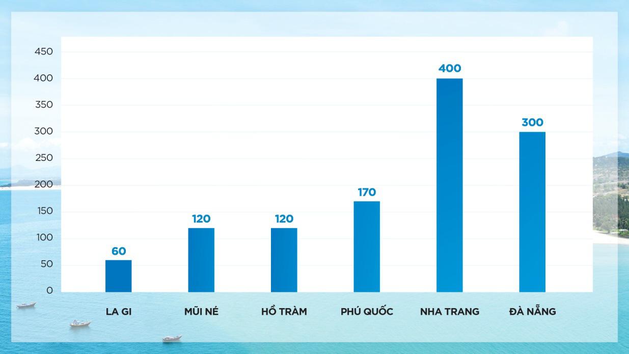 Khảo sát cho thấy giá bất động sản La Gi thấp hơn các thị trường ven biển khác rất nhiều (ĐVT: triệu đồng/m2).