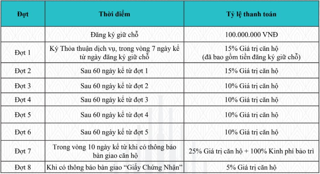 Phương thức thanh toán thông thường AnCruising Nha Trang