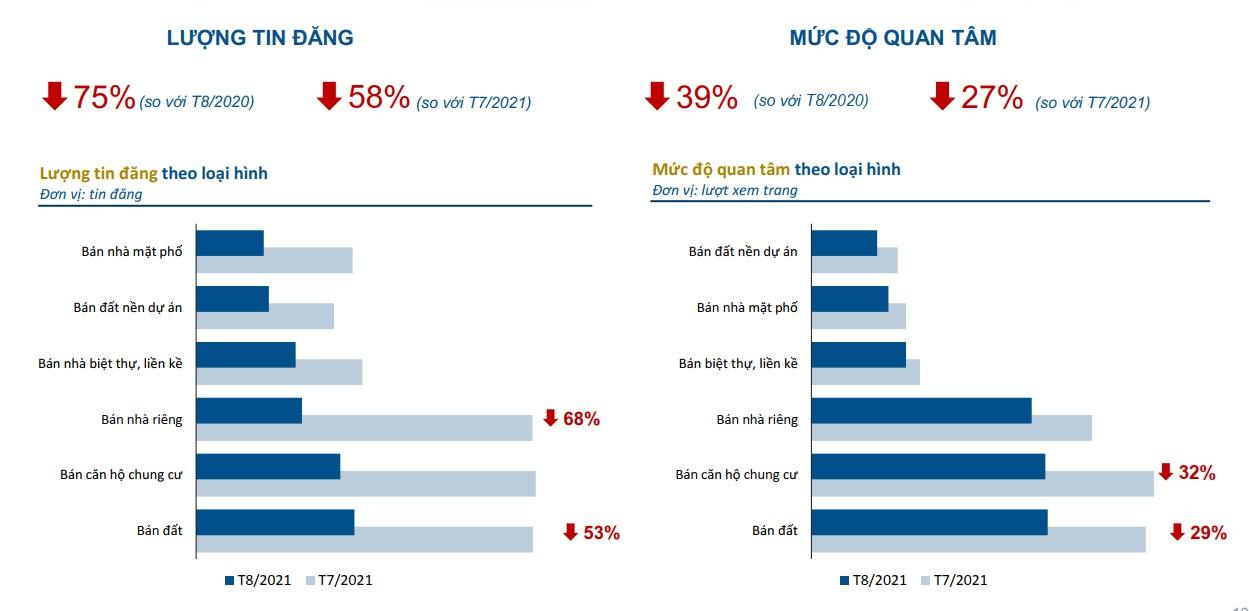 Tổng lượng tin đăng và mức độ quan tâm BĐS toàn quốc đều giảm mạnh trong tháng 8/2021. Nguồn: Batdongsabn.com.vn.