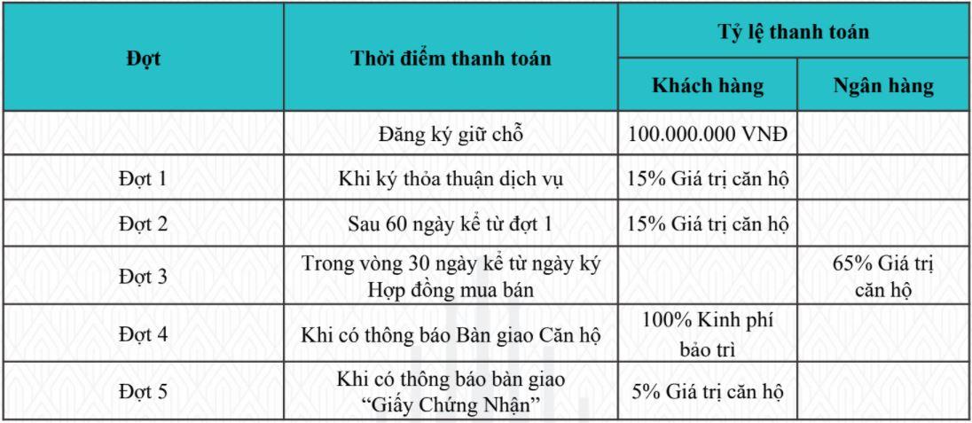 Tiến độ thanh toán AnCruising Nha Trang